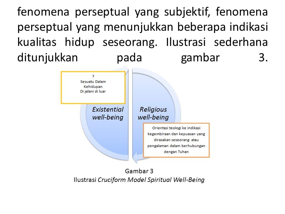 Ilustrasi Cruciform Model Spiritual Well-Being