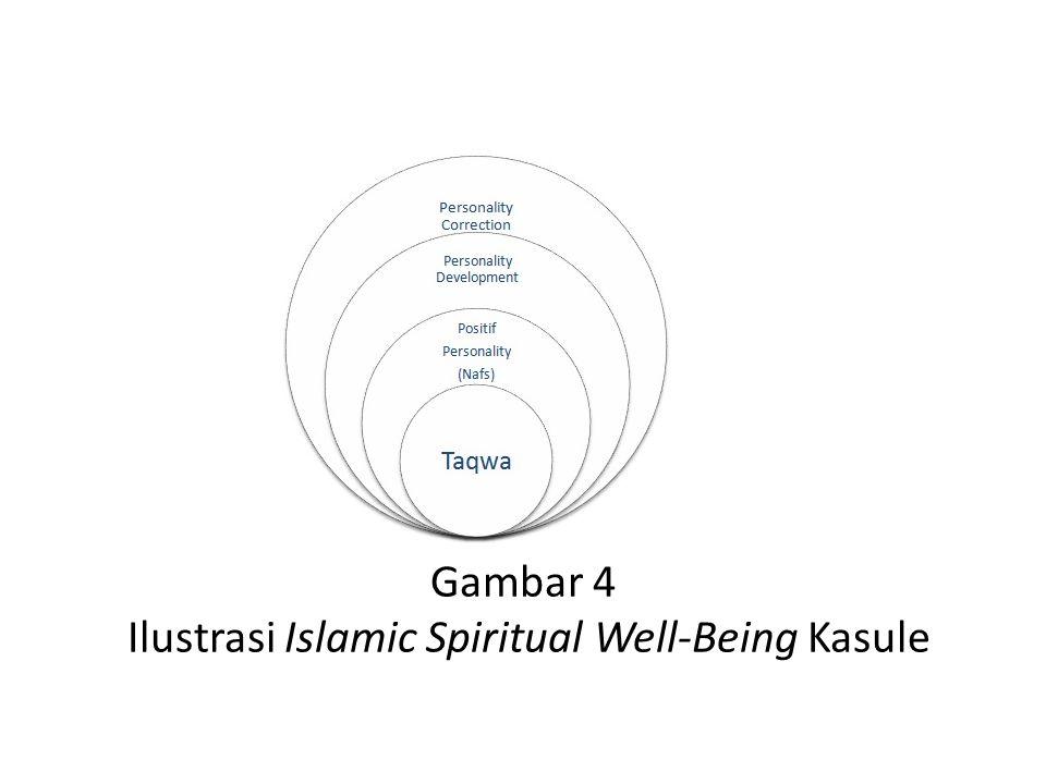 Gambar 4 Ilustrasi Islamic Spiritual Well-Being Kasule
