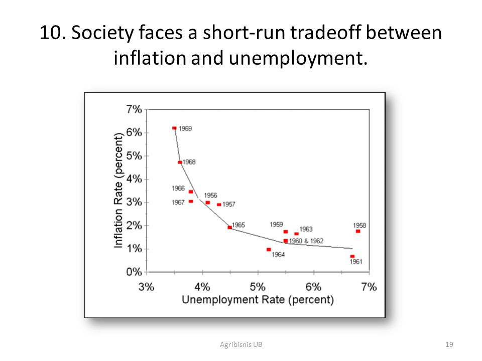 10. Society faces a short-run tradeoff between inflation and unemployment.