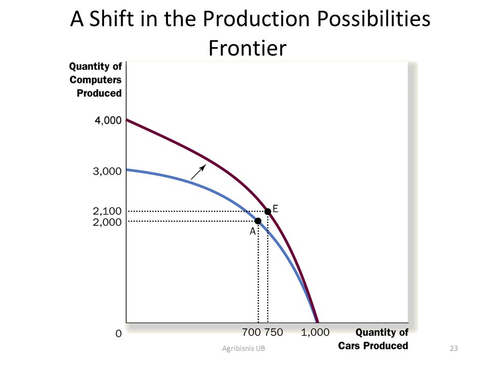 A Shift in the Production Possibilities Frontier