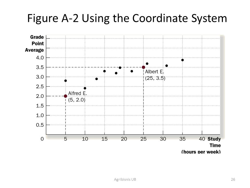 Figure A-2 Using the Coordinate System