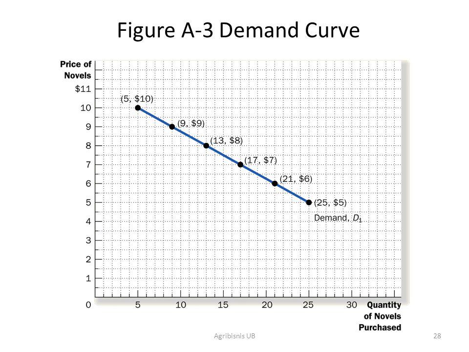 Figure A-3 Demand Curve Agribisnis UB