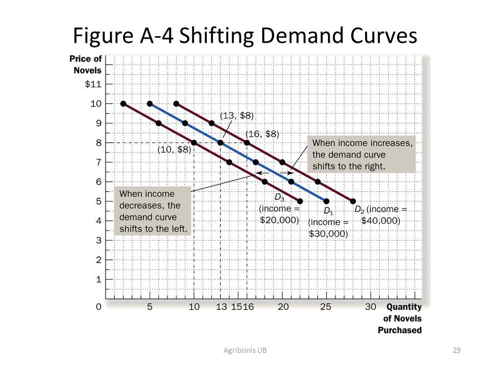 Figure A-4 Shifting Demand Curves