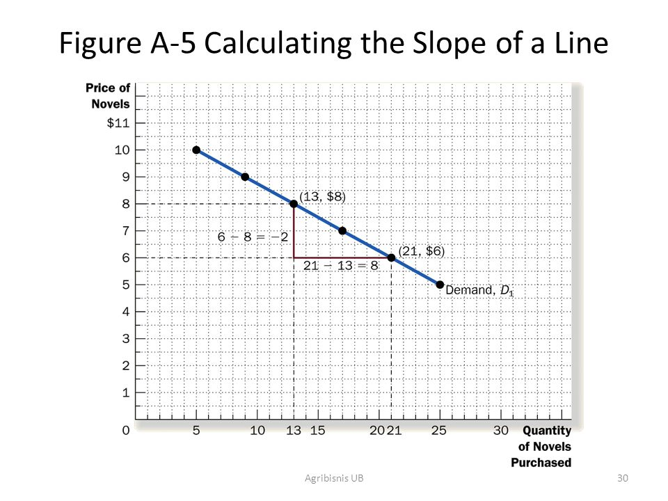 Figure A-5 Calculating the Slope of a Line