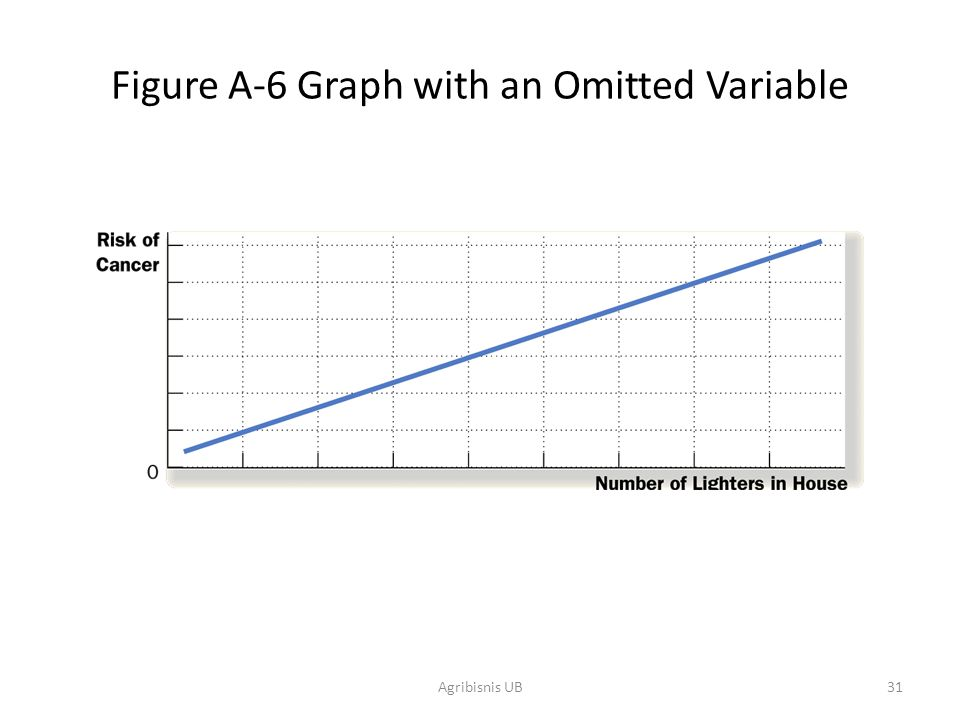 Figure A-6 Graph with an Omitted Variable