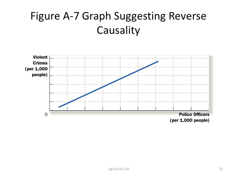 Figure A-7 Graph Suggesting Reverse Causality