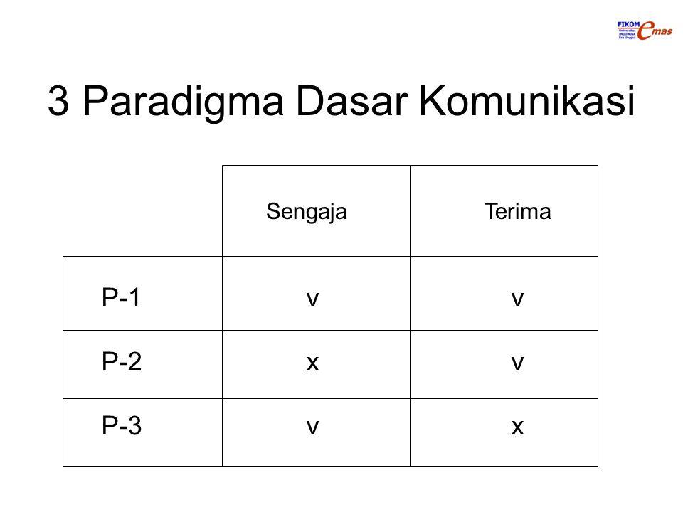 3 Paradigma Dasar Komunikasi