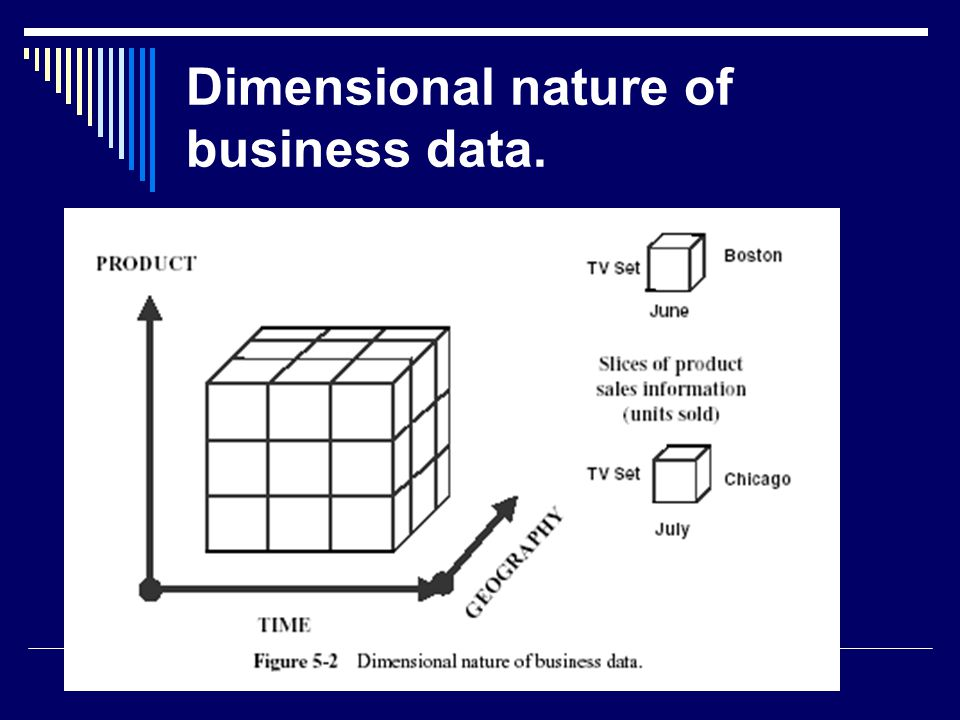 Dimensional nature of business data.