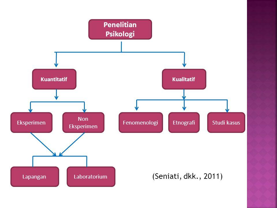 Penelitian Psikologi (Seniati, dkk., 2011) Kuantitatif Kualitatif