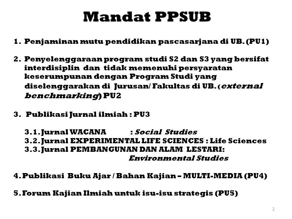Mandat PPSUB Penjaminan mutu pendidikan pascasarjana di UB. (PU1)