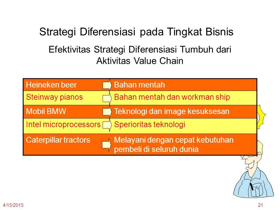 Efektivitas Strategi Diferensiasi Tumbuh dari Aktivitas Value Chain
