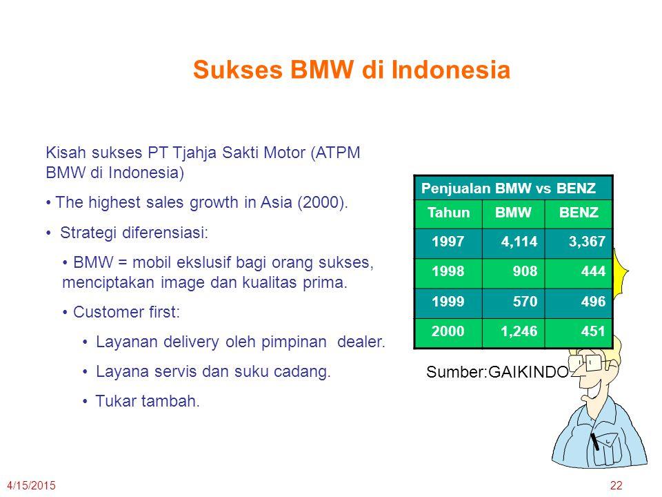 Sukses BMW di Indonesia