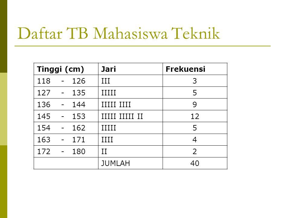 Daftar TB Mahasiswa Teknik