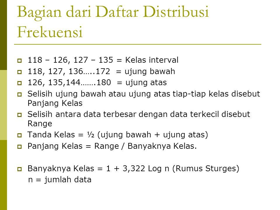 Bagian dari Daftar Distribusi Frekuensi