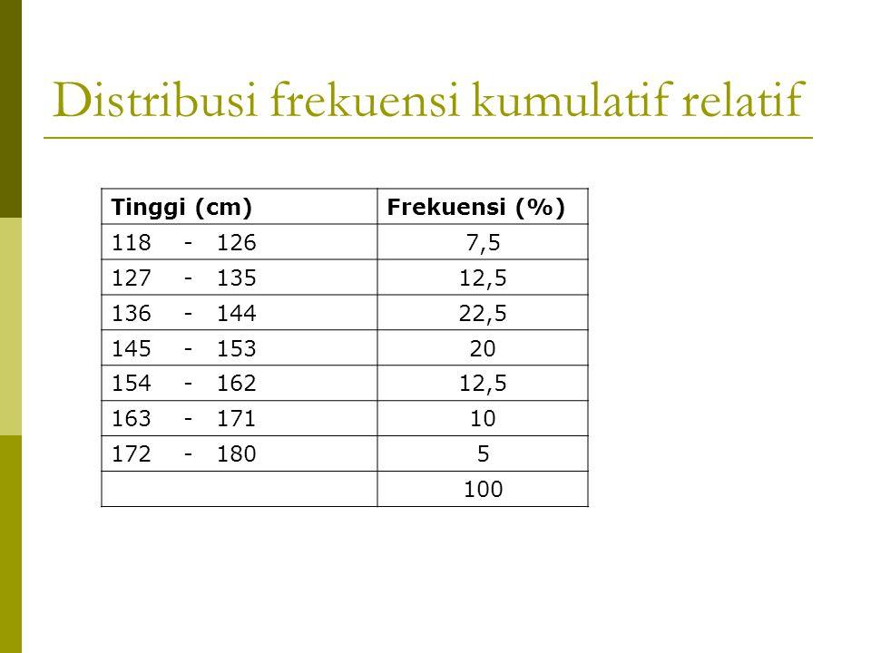 Distribusi frekuensi kumulatif relatif