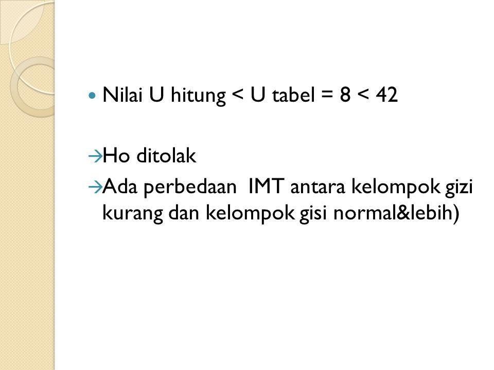 Nilai U hitung < U tabel = 8 < 42