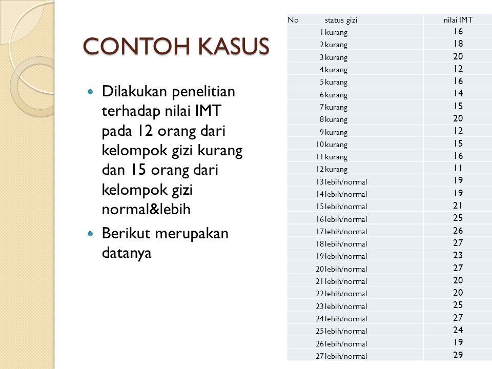 CONTOH KASUS No. status gizi. nilai IMT. 1. kurang. 16. 2. 18. 3. 20. 4. 12. 5. 6. 14.