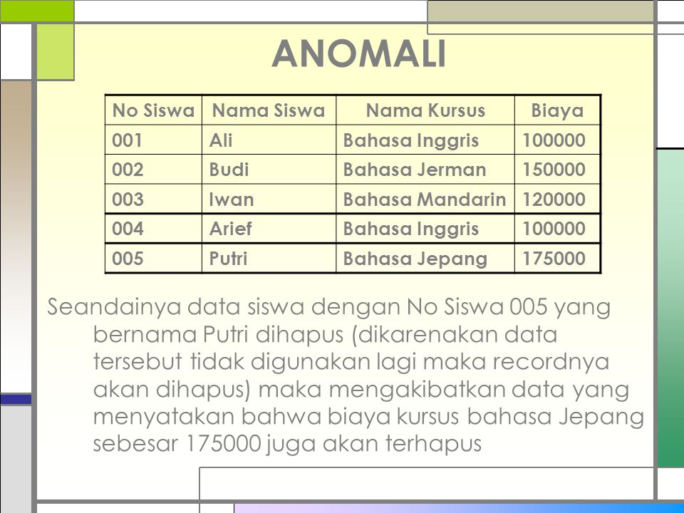 ANOMALI No Siswa. Nama Siswa. Nama Kursus. Biaya. 001. Ali. Bahasa Inggris. 100000. 002. Budi.