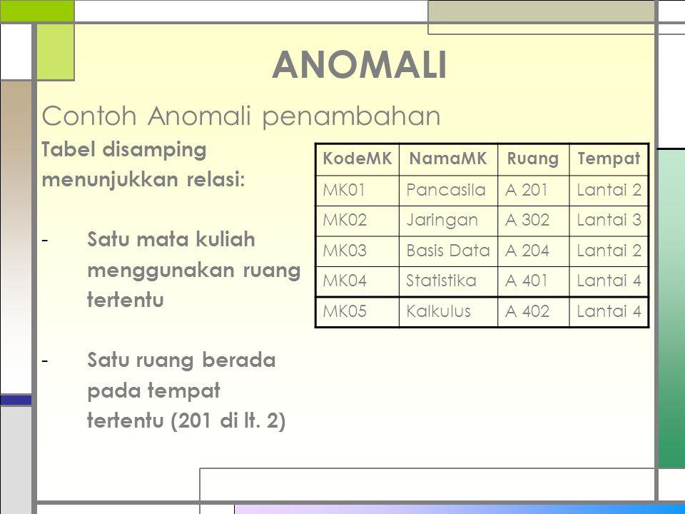 ANOMALI Contoh Anomali penambahan Tabel disamping menunjukkan relasi: