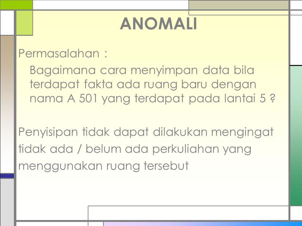 ANOMALI Permasalahan :