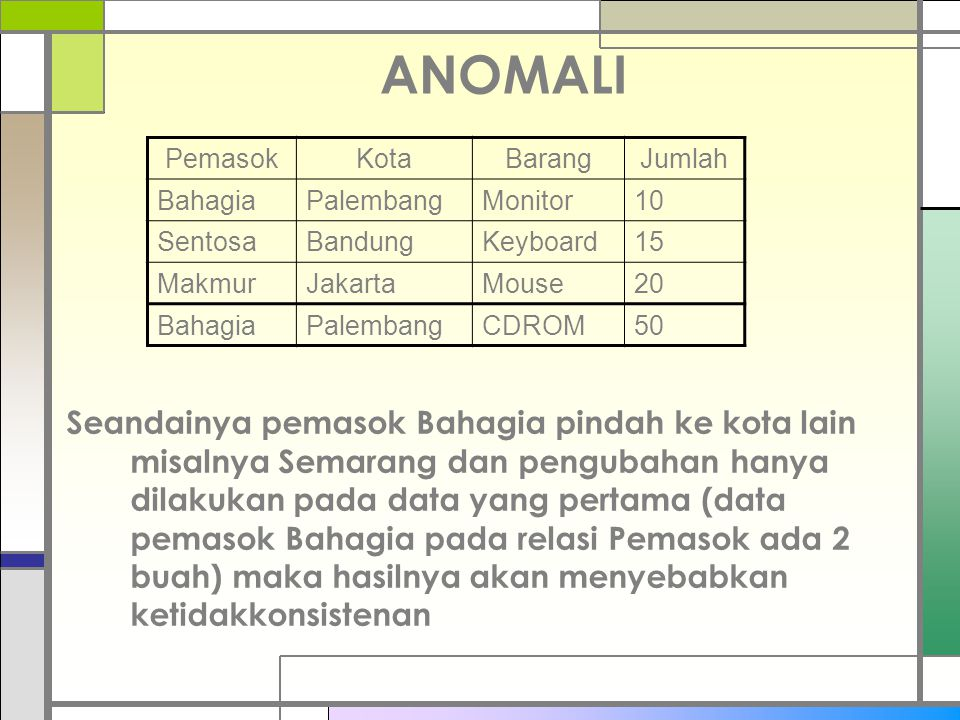 ANOMALI Pemasok. Kota. Barang. Jumlah. Bahagia. Palembang. Monitor. 10. Sentosa. Bandung. Keyboard.