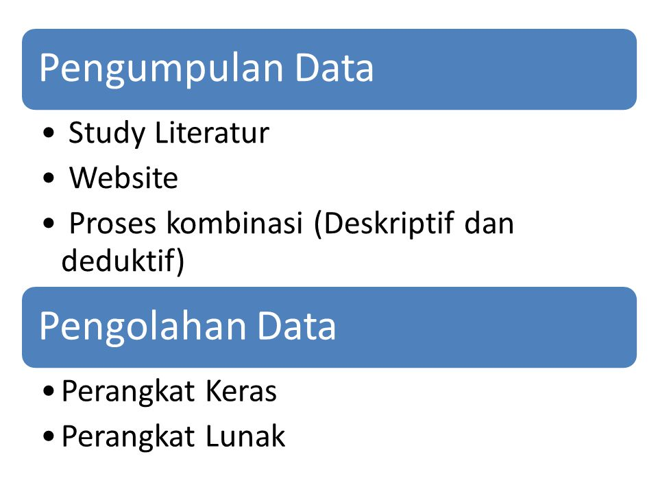 Pengumpulan Data Study Literatur. Website. Proses kombinasi (Deskriptif dan deduktif) Pengolahan Data.
