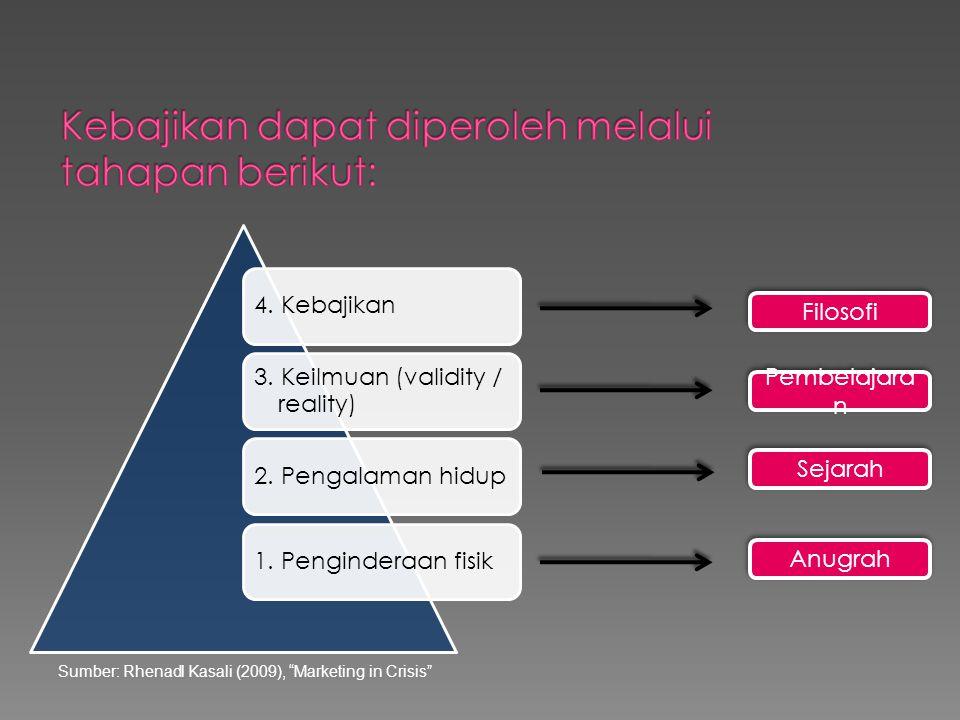Kebajikan dapat diperoleh melalui tahapan berikut:
