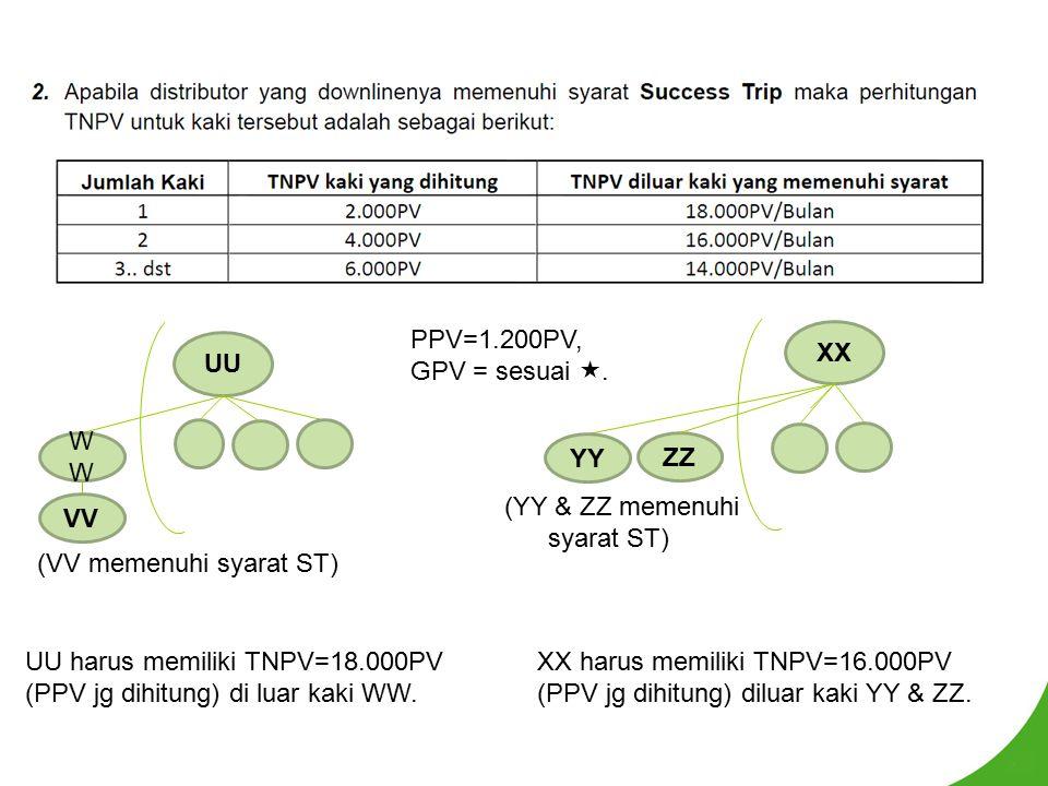 UU WW. VV. (VV memenuhi syarat ST) PPV=1.200PV, GPV = sesuai . XX. YY. ZZ. (YY & ZZ memenuhi.