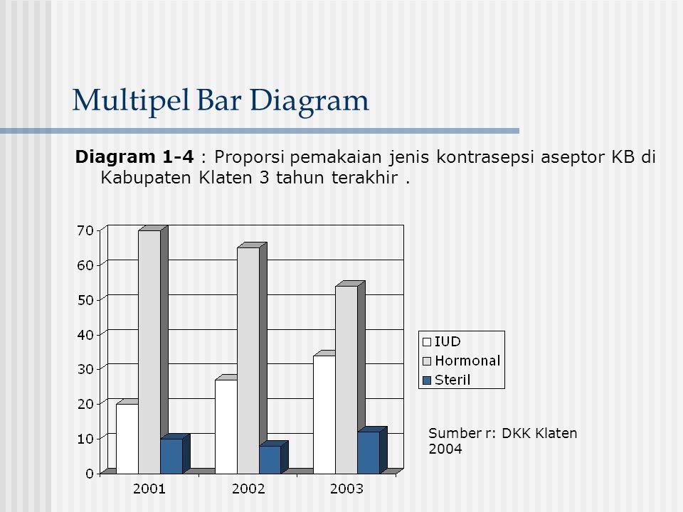 Multipel Bar Diagram Diagram 1-4 : Proporsi pemakaian jenis kontrasepsi aseptor KB di Kabupaten Klaten 3 tahun terakhir .