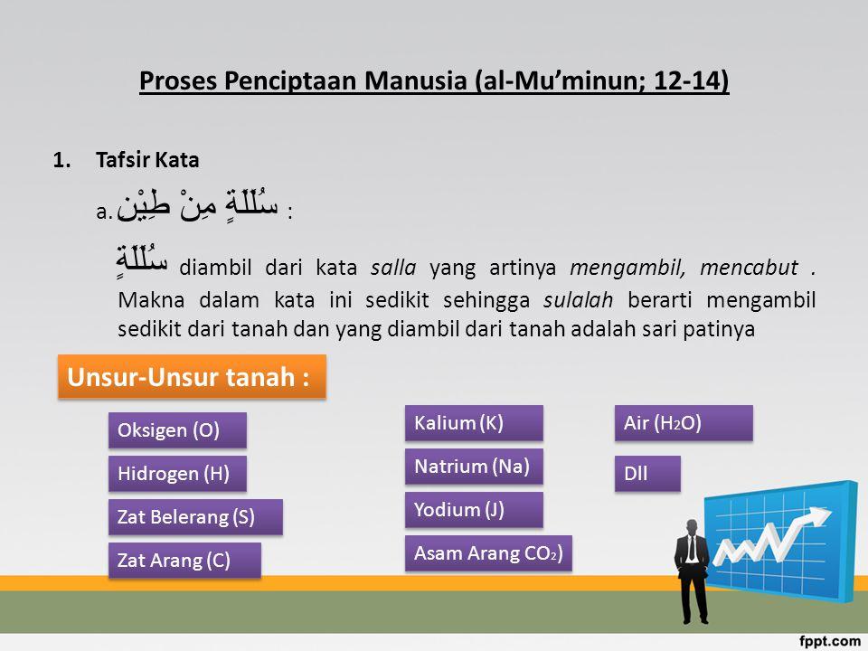 Proses Penciptaan Manusia (al-Mu'minun; 12-14)