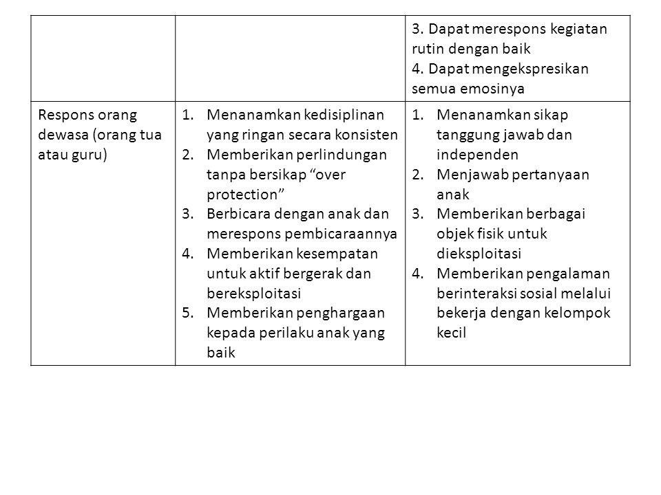 3. Dapat merespons kegiatan rutin dengan baik
