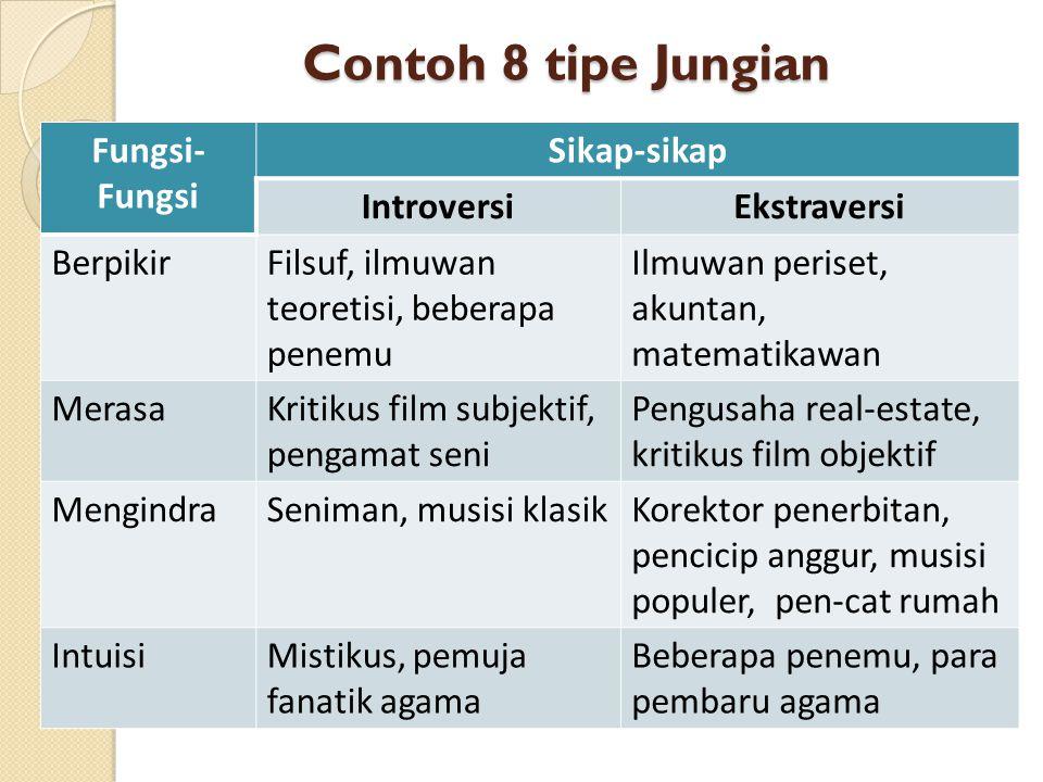 Contoh 8 tipe Jungian Fungsi-Fungsi Sikap-sikap Introversi Ekstraversi