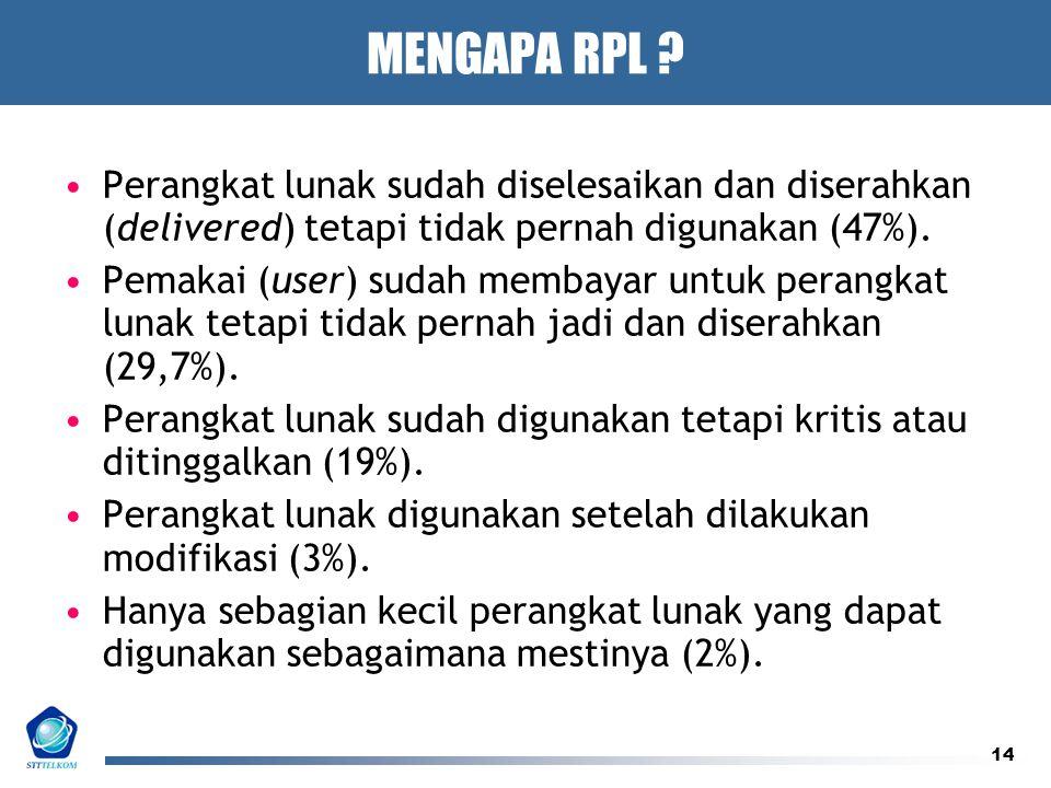 MENGAPA RPL Perangkat lunak sudah diselesaikan dan diserahkan (delivered) tetapi tidak pernah digunakan (47%).