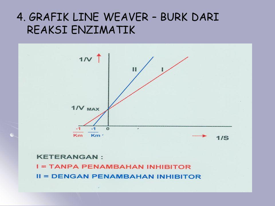 4. GRAFIK LINE WEAVER – BURK DARI REAKSI ENZIMATIK