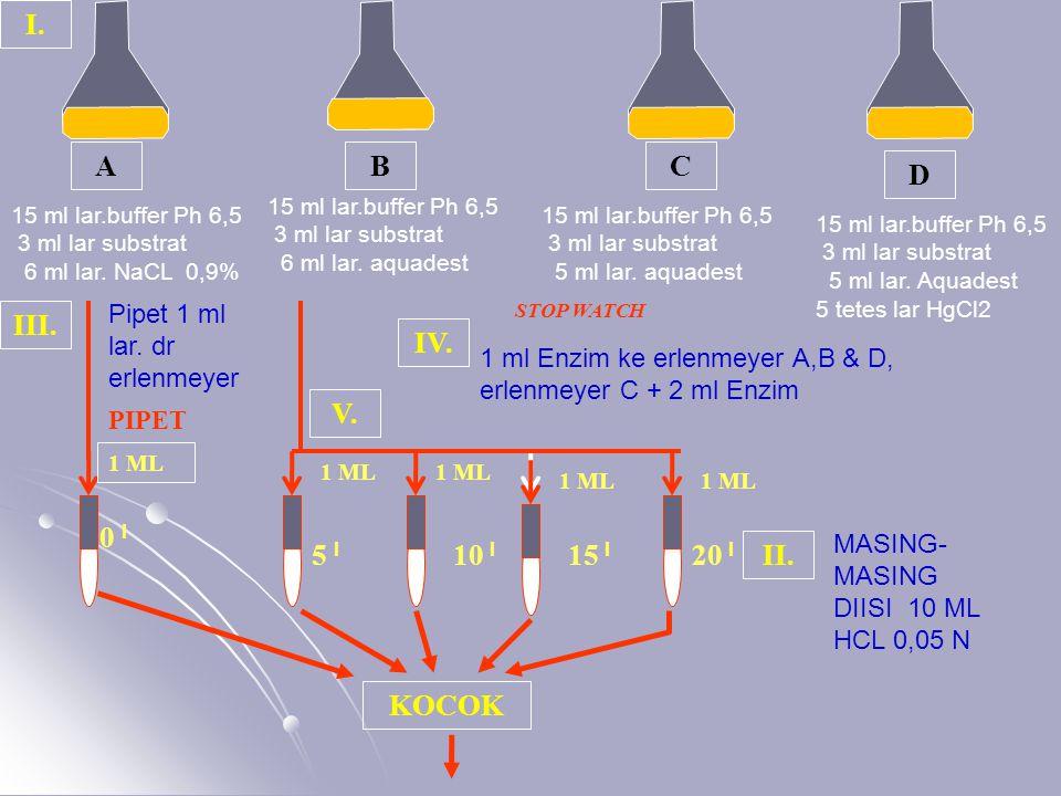 I. A B C D III. IV. V. 0 I 5 I 10 I 15 I 20 I II. KOCOK