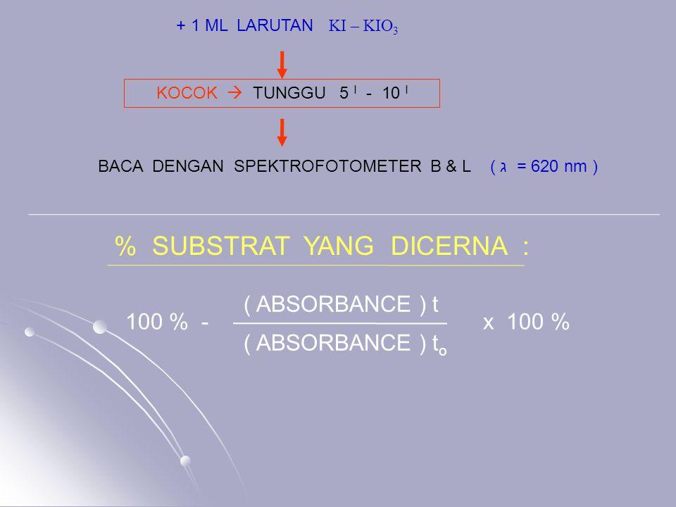 BACA DENGAN SPEKTROFOTOMETER B & L