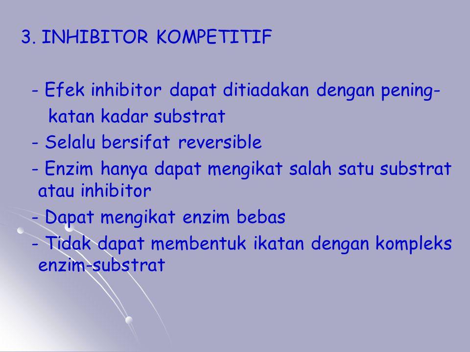 3. INHIBITOR KOMPETITIF - Efek inhibitor dapat ditiadakan dengan pening- katan kadar substrat. - Selalu bersifat reversible.
