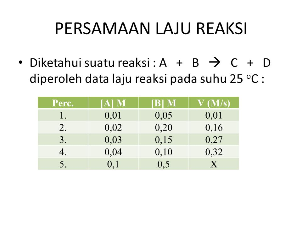 PERSAMAAN LAJU REAKSI Diketahui suatu reaksi : A + B  C + D diperoleh data laju reaksi pada suhu 25 oC :