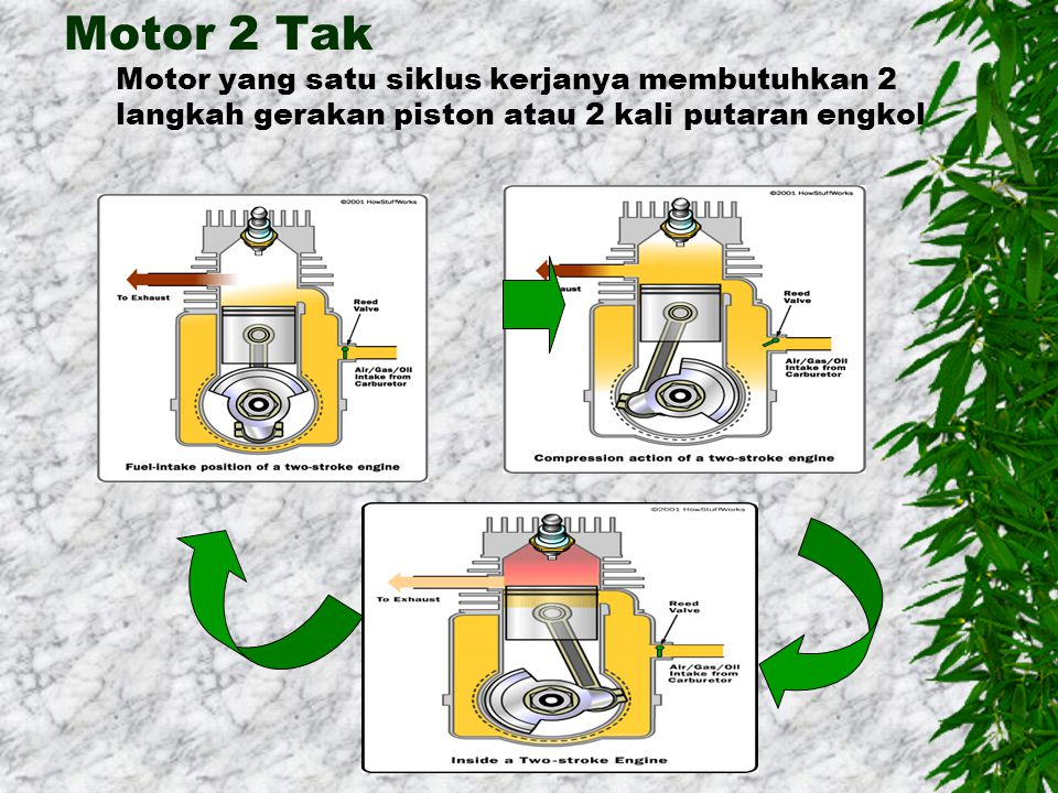 Motor 2 Tak Motor yang satu siklus kerjanya membutuhkan 2 langkah gerakan piston atau 2 kali putaran engkol