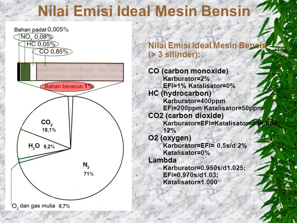 Nilai Emisi Ideal Mesin Bensin