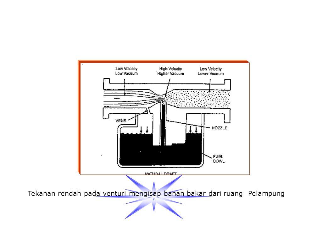 Tekanan rendah pada venturi mengisap bahan bakar dari ruang Pelampung