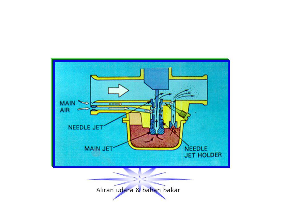 Aliran udara & bahan bakar