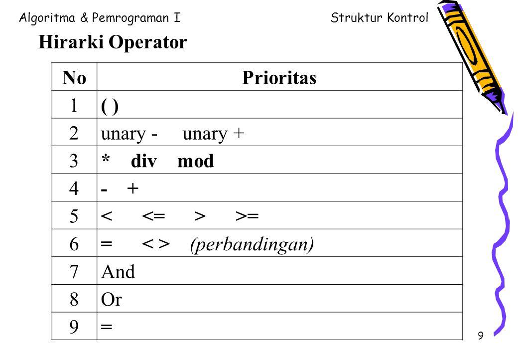 Hirarki Operator No. Prioritas. 1. ( ) 2. unary - unary + 3. * div mod. 4. - +