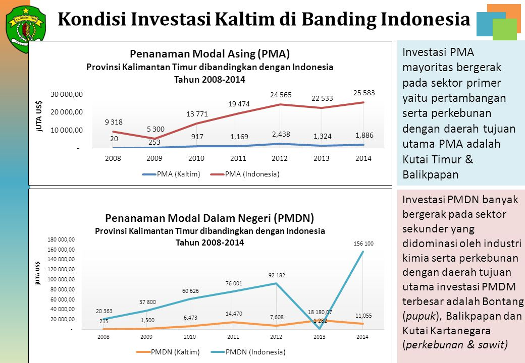 Kondisi Investasi Kaltim di Banding Indonesia