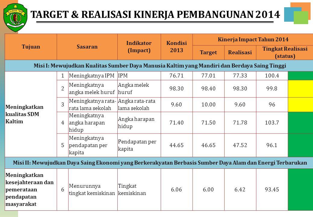 TARGET & REALISASI KINERJA PEMBANGUNAN 2014 Tingkat Realisasi (status)