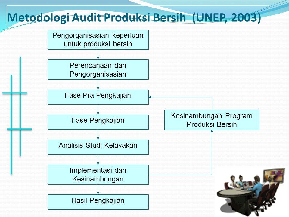 Metodologi Audit Produksi Bersih (UNEP, 2003)