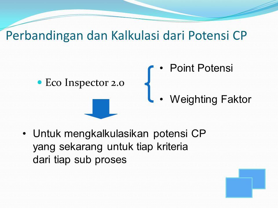 Perbandingan dan Kalkulasi dari Potensi CP