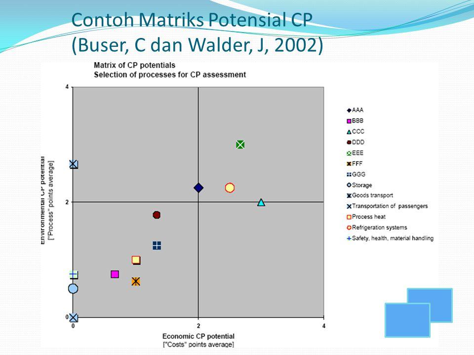 Contoh Matriks Potensial CP (Buser, C dan Walder, J, 2002)