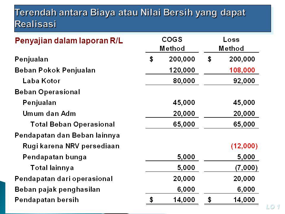 Terendah antara Biaya atau Nilai Bersih yang dapat Realisasi