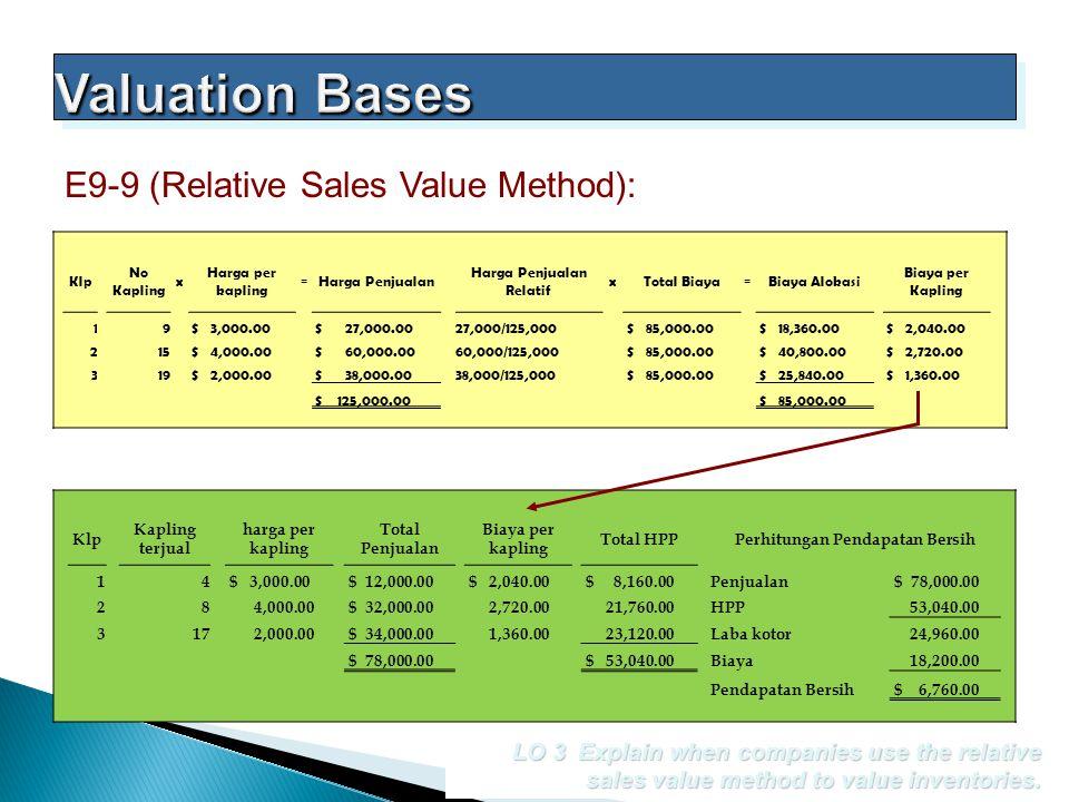 Harga Penjualan Relatif Perhitungan Pendapatan Bersih